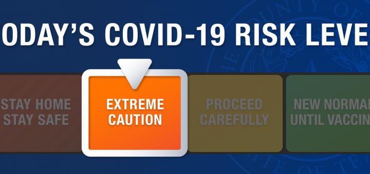 达拉斯县的2020年9月2日星期三的COVID-19威胁等级从红色变为橙色。这意味着与5月份创建该颜色图表的5月份相比,某些活动(例如在餐厅用餐和去沙龙等)的风险现在要小得多。